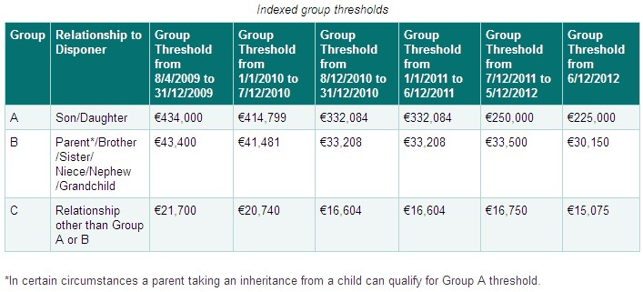 Tax Thresholds